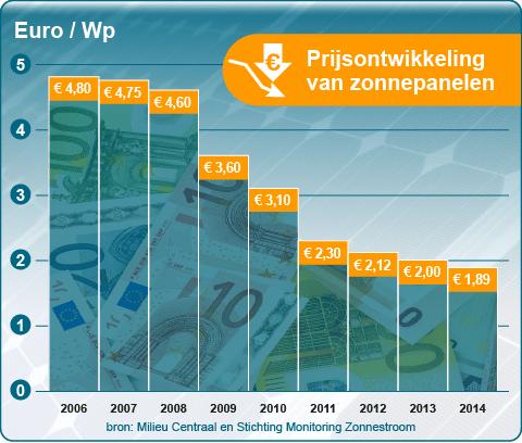 prijsontwikkeling pv panelen 't Noorden